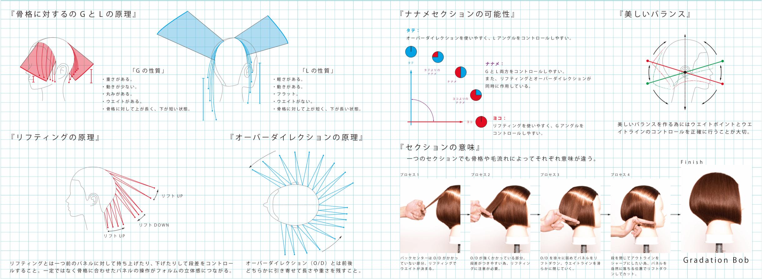 「BASIC」を勉強!!